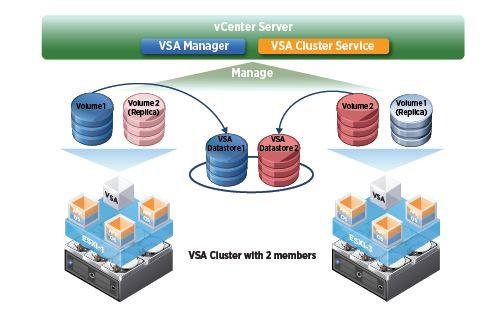 vSphere-Storage-Appliance