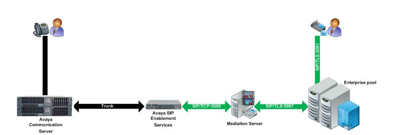 Integrating Microsoft Lync Server 2010 and Avaya Communications Manager S8300