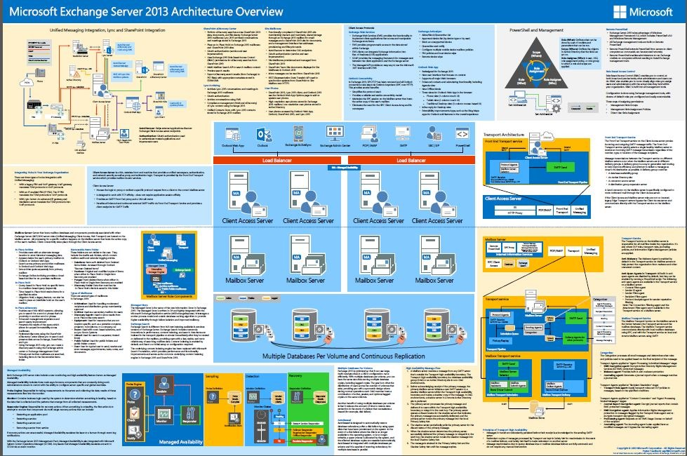 Exchange Server 2013 Architecture Poster TechEd And sessions