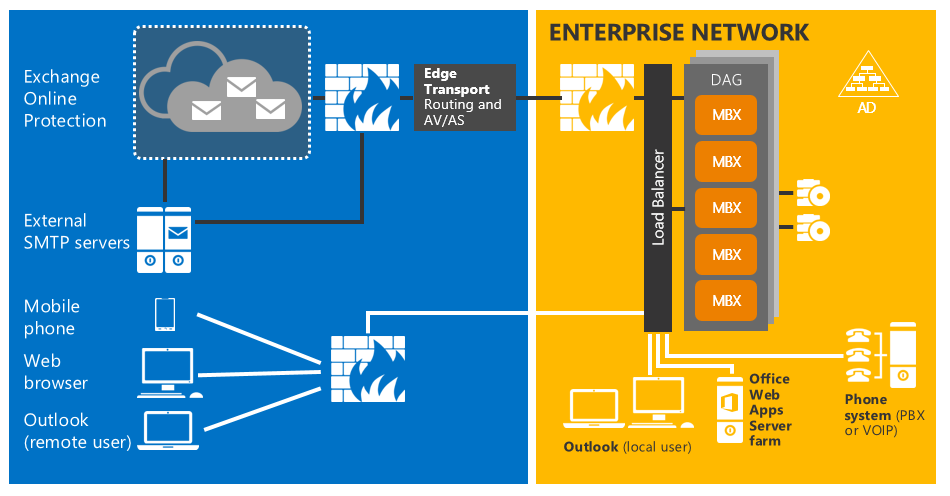 Exchange Server 2016 Architecture
